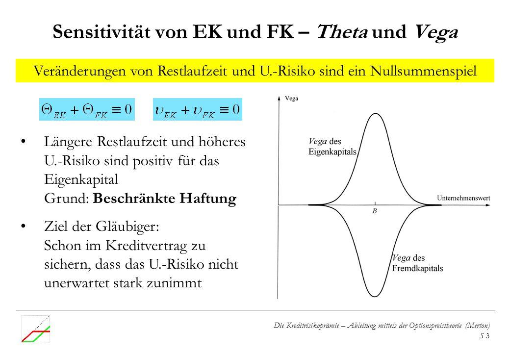 Sensitivität von EK und FK – Theta und Vega