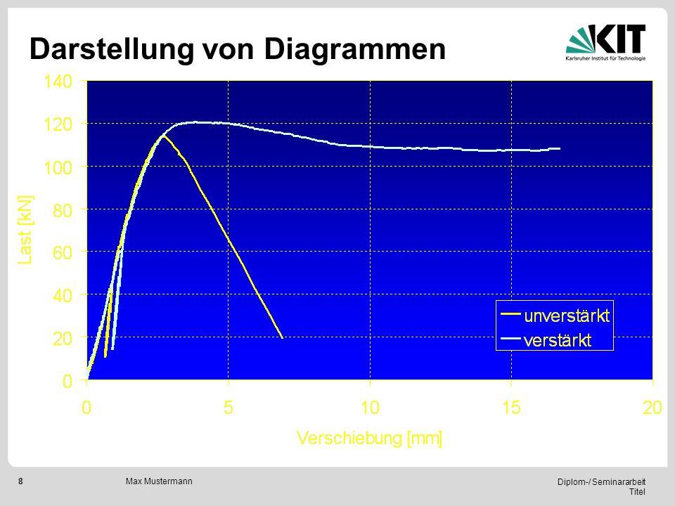 Darstellung von Diagrammen
