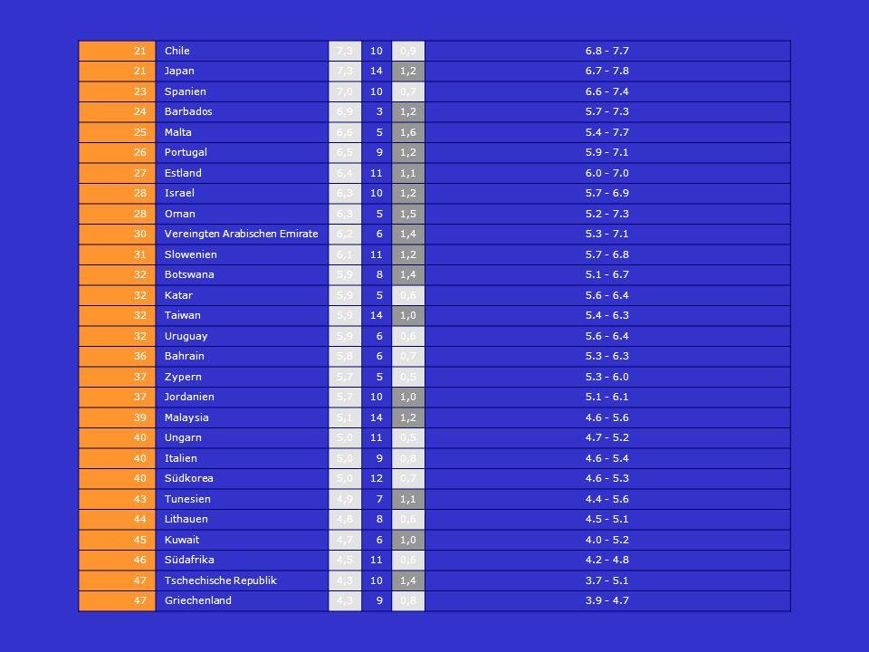 21 Chile. 7,3. 10. 0,9. 6.8 - 7.7. Japan. 14. 1,2. 6.7 - 7.8. 23. Spanien. 7,0. 0,7. 6.6 - 7.4.