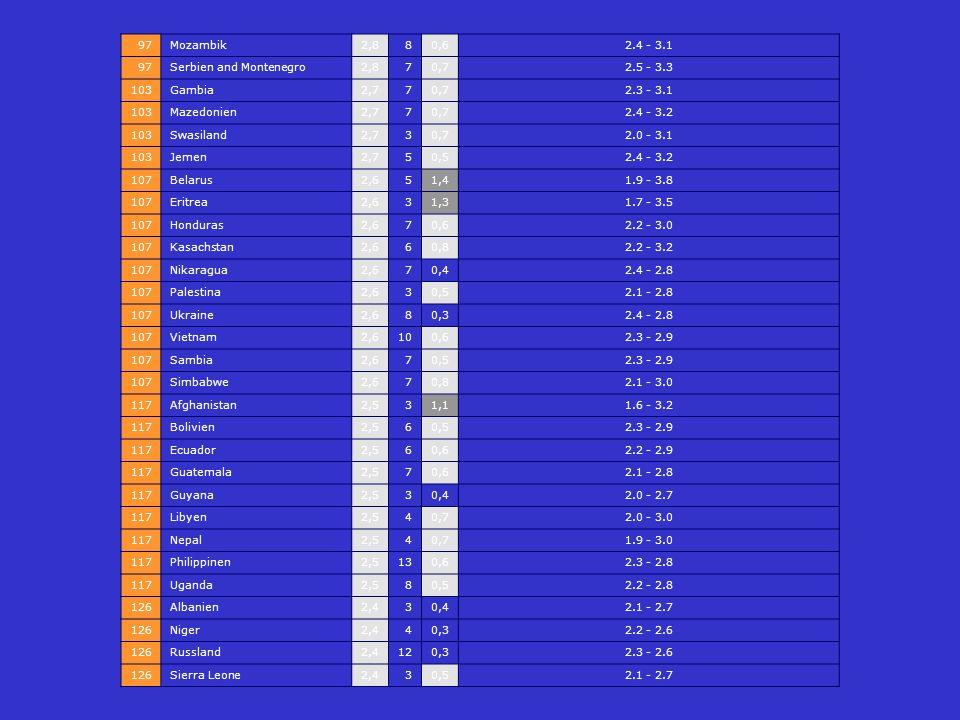 97 Mozambik. 2,8. 8. 0,6. 2.4 - 3.1. Serbien and Montenegro. 7. 0,7. 2.5 - 3.3. 103. Gambia.