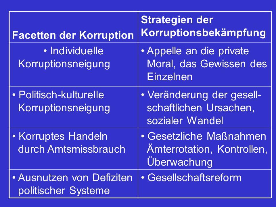 Facetten der Korruption