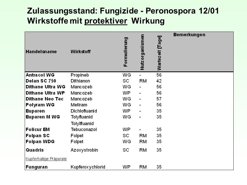 Zulassungsstand: Fungizide - Peronospora 12/01 Wirkstoffe mit protektiver Wirkung