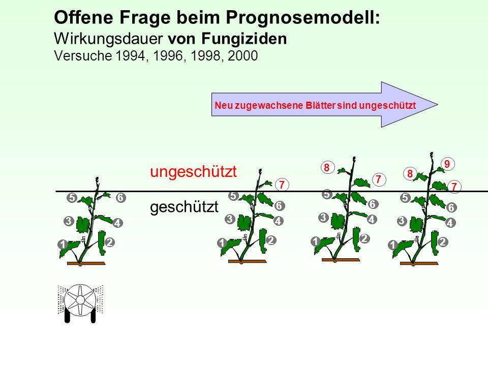 Offene Frage beim Prognosemodell: Wirkungsdauer von Fungiziden Versuche 1994, 1996, 1998, 2000