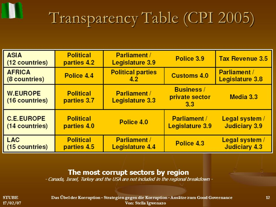 Transparency Table (CPI 2005)