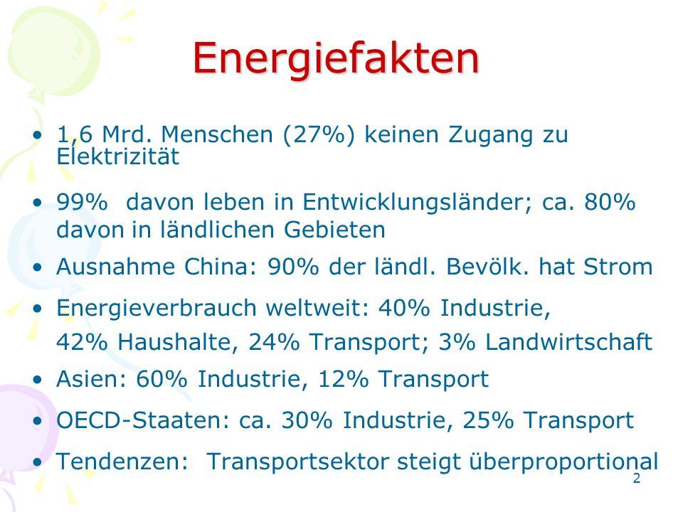 Energiefakten 1,6 Mrd. Menschen (27%) keinen Zugang zu Elektrizität
