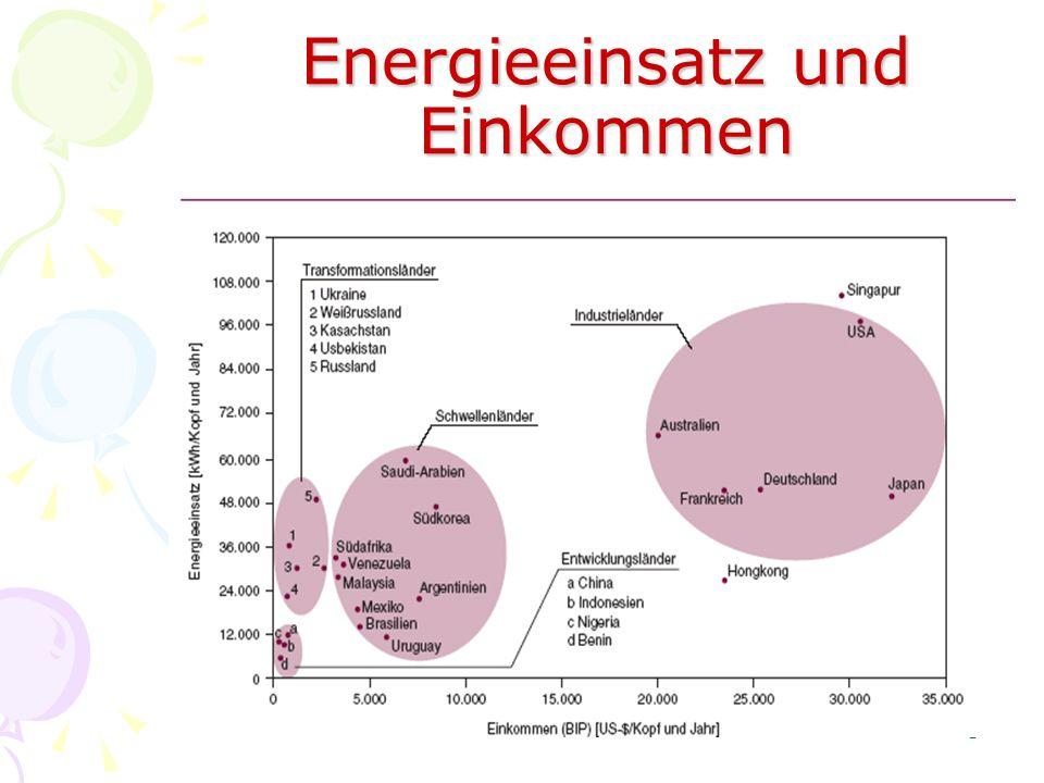 Energieeinsatz und Einkommen