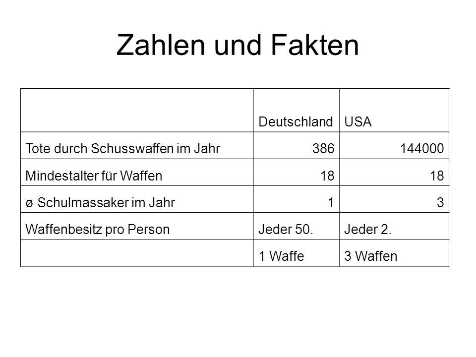 Zahlen und Fakten Deutschland USA Tote durch Schusswaffen im Jahr 386