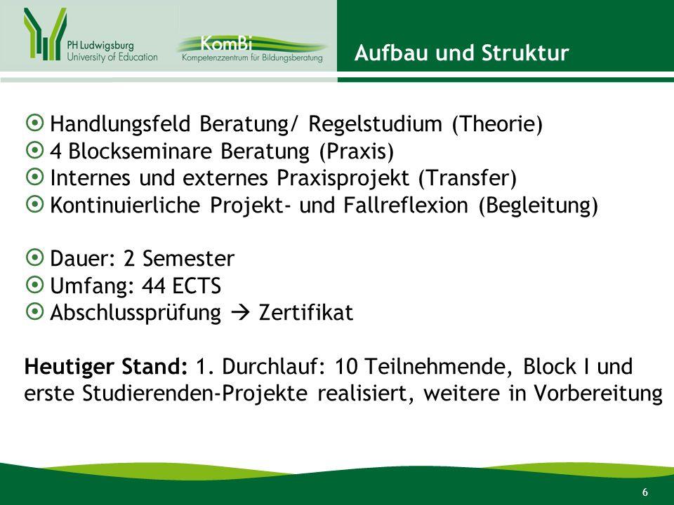Aufbau und Struktur Handlungsfeld Beratung/ Regelstudium (Theorie) 4 Blockseminare Beratung (Praxis)