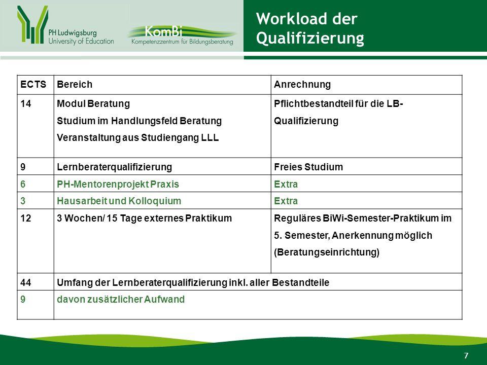 Workload der Qualifizierung