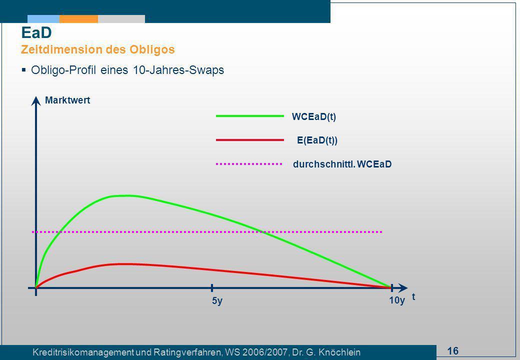 EaD Zeitdimension des Obligos Obligo-Profil eines 10-Jahres-Swaps