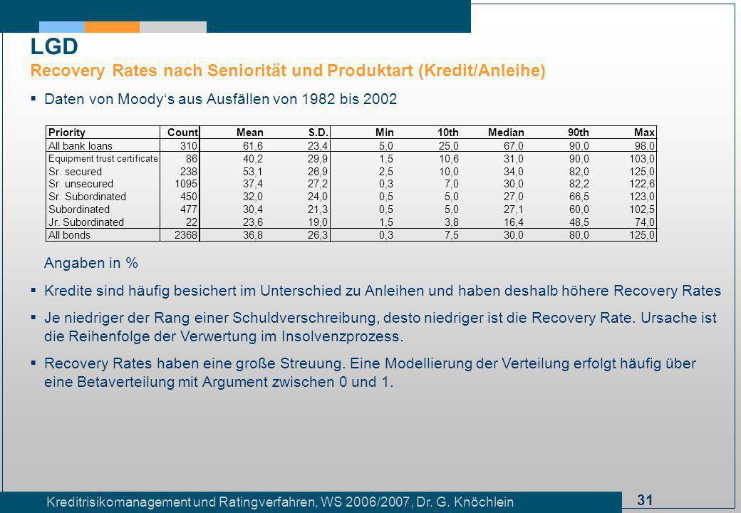LGD Recovery Rates nach Seniorität und Produktart (Kredit/Anleihe)