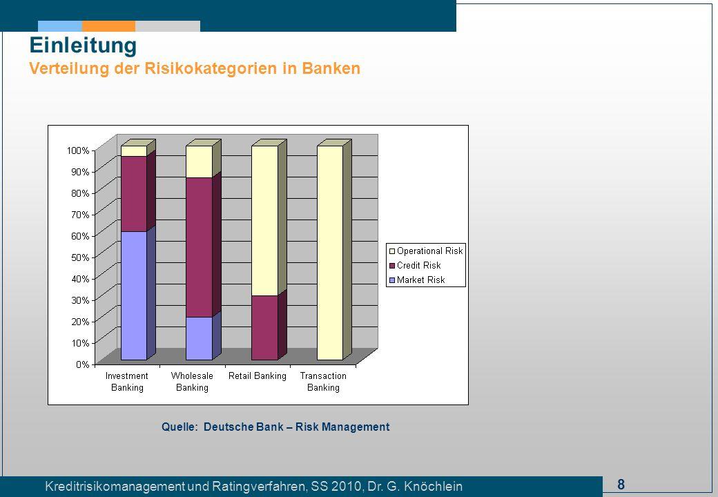 Einleitung Verteilung der Risikokategorien in Banken