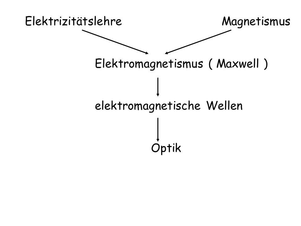 Elektrizitätslehre Magnetismus