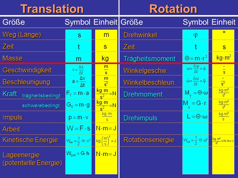 Translation Rotation Größe Symbol Einheit Größe Symbol Einheit °