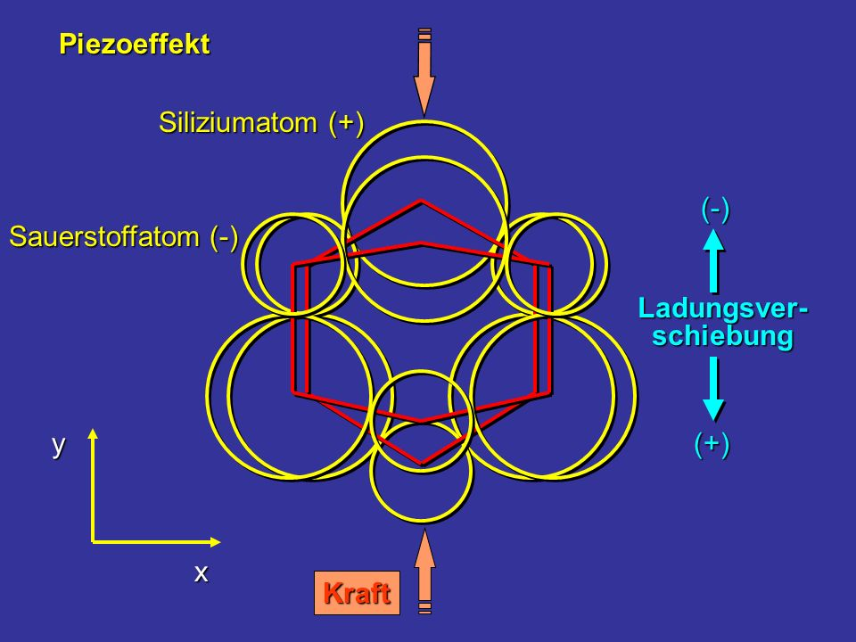 Piezoeffekt Kraft Sauerstoffatom (-) Siliziumatom (+) (-) Ladungsver- schiebung (+) y x