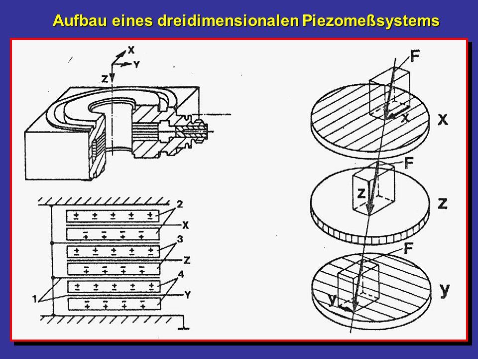 Aufbau eines dreidimensionalen Piezomeßsystems