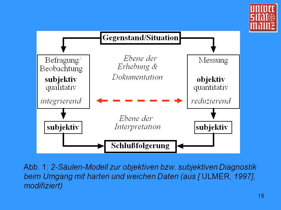 Abb. 1: 2-Säulen-Modell zur objektiven bzw