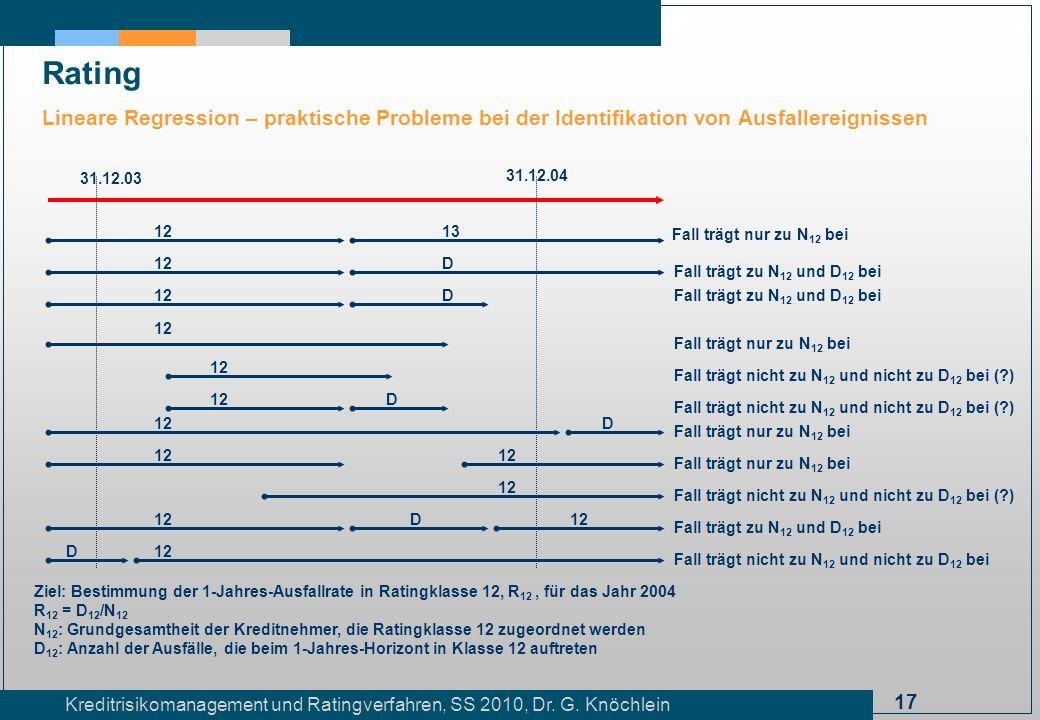 Rating Lineare Regression – praktische Probleme bei der Identifikation von Ausfallereignissen. 31.12.03.