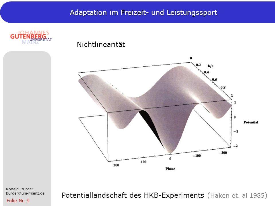 Nichtlinearität Potentiallandschaft des HKB-Experiments (Haken et. al 1985)