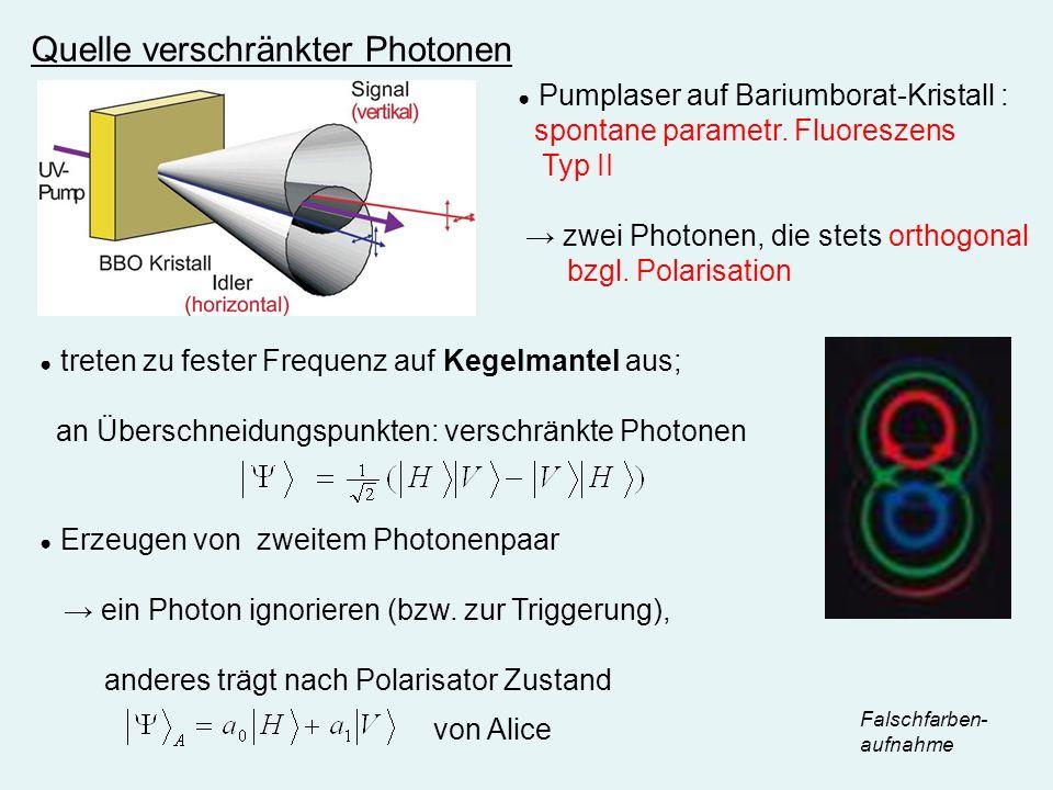 Quelle verschränkter Photonen