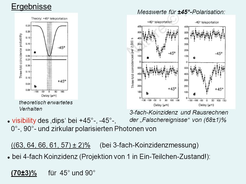 Ergebnisse 0°-, 90°- und zirkular polarisierten Photonen von