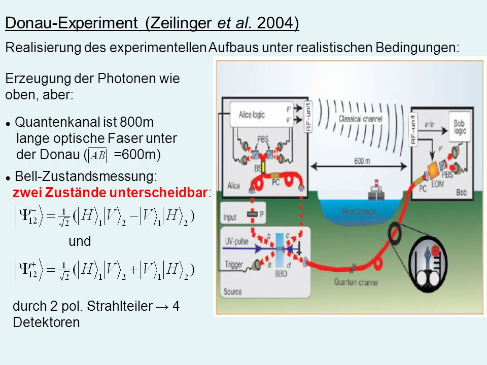 Donau-Experiment (Zeilinger et al. 2004)
