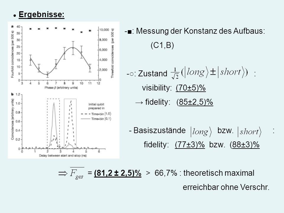 -■: Messung der Konstanz des Aufbaus: (C1,B)