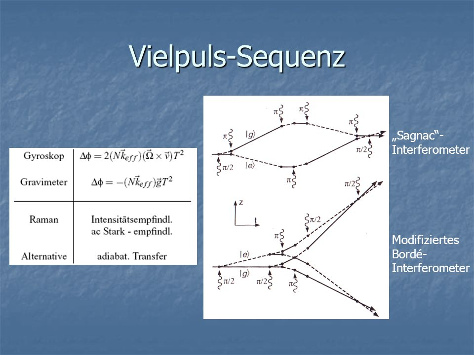 "Vielpuls-Sequenz ""Sagnac - Interferometer Modifiziertes Bordé-"
