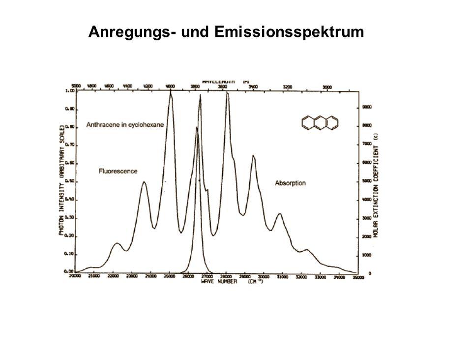 Anregungs- und Emissionsspektrum