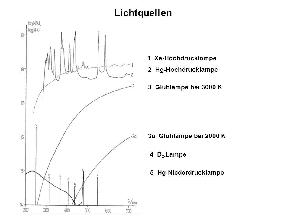 Lichtquellen 1 Xe-Hochdrucklampe 2 Hg-Hochdrucklampe