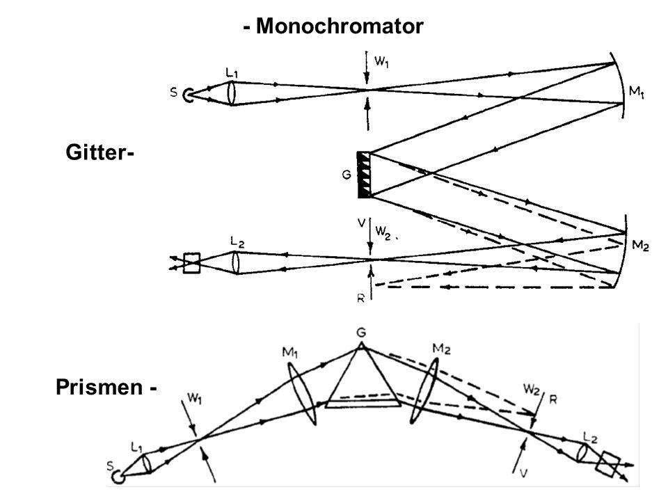 - Monochromator Gitter- Prismen -