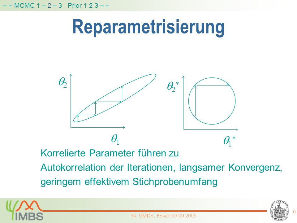 Reparametrisierung q2 q2* q1 q1* Korrelierte Parameter führen zu