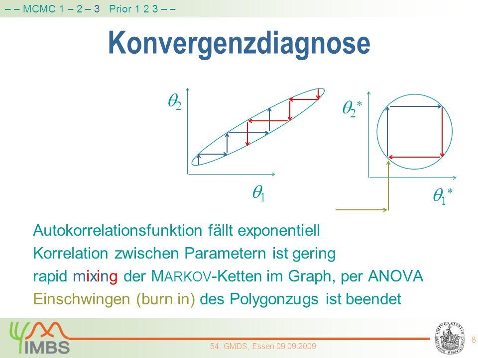 Konvergenzdiagnose q2 q2* q1 q1*