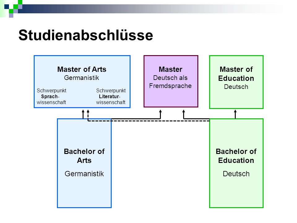 Studienabschlüsse Master of Arts Germanistik Master