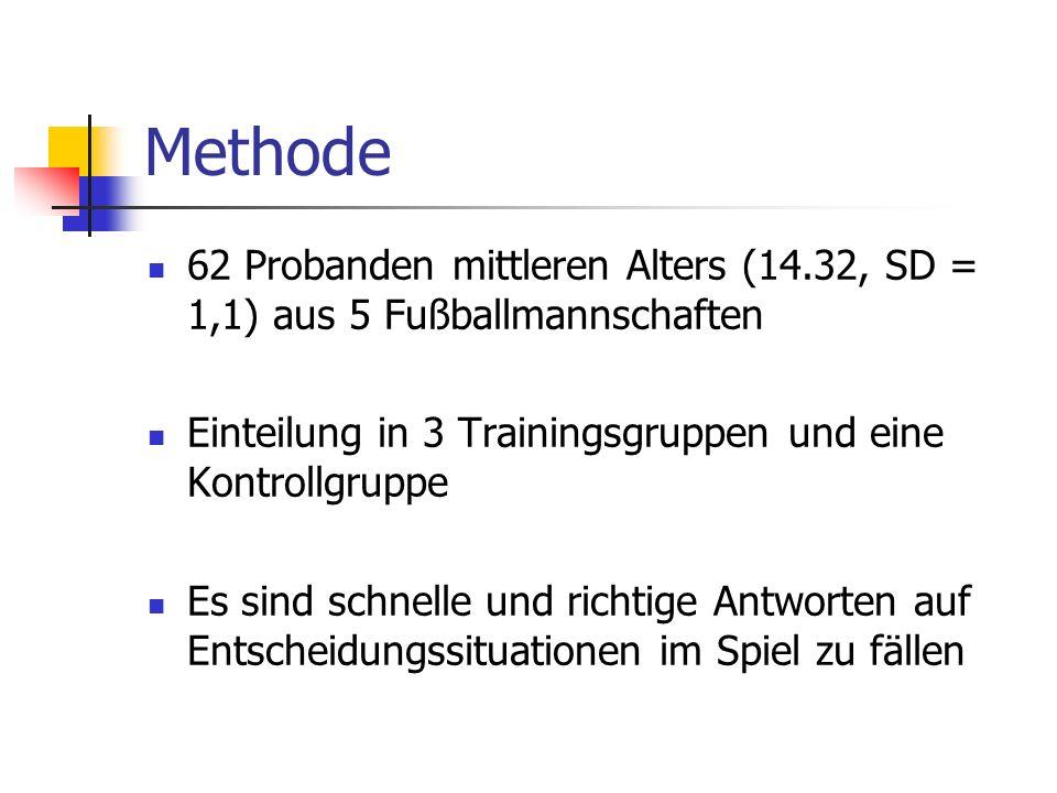 Methode 62 Probanden mittleren Alters (14.32, SD = 1,1) aus 5 Fußballmannschaften. Einteilung in 3 Trainingsgruppen und eine Kontrollgruppe.