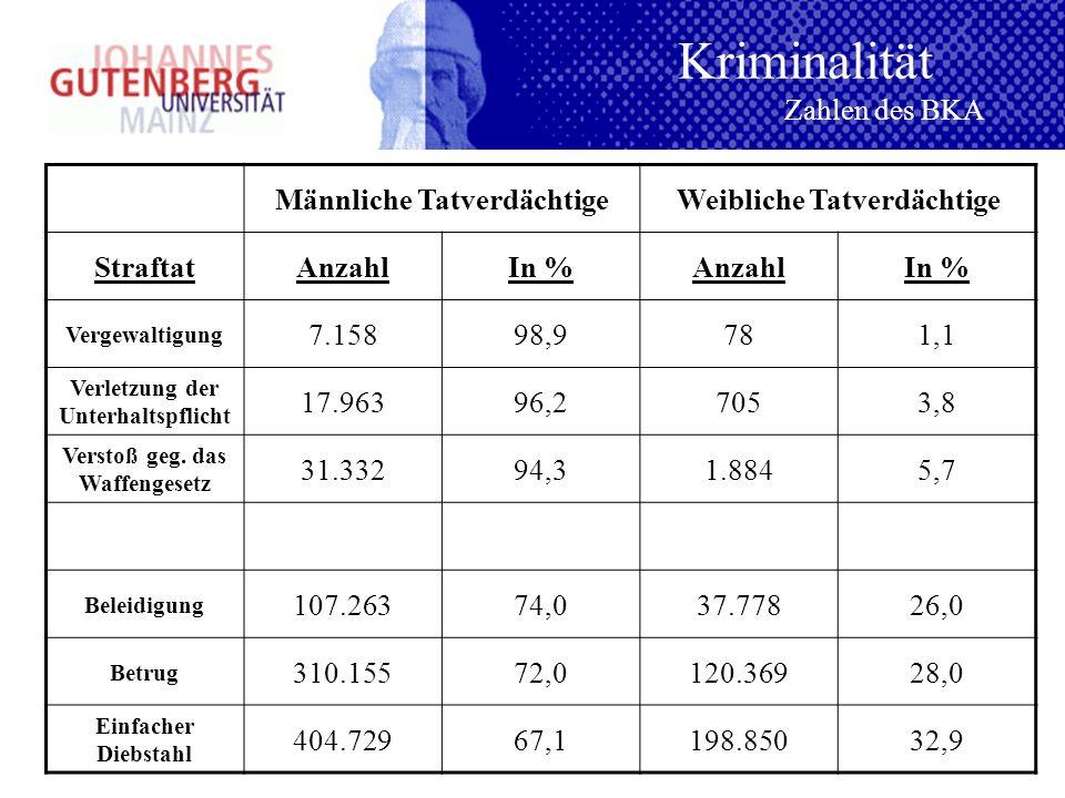 Kriminalität Zahlen des BKA Männliche Tatverdächtige