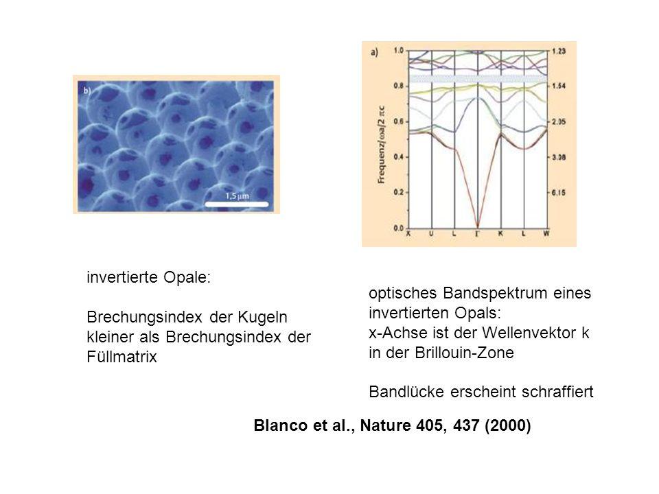 invertierte Opale: Brechungsindex der Kugeln. kleiner als Brechungsindex der. Füllmatrix. optisches Bandspektrum eines.