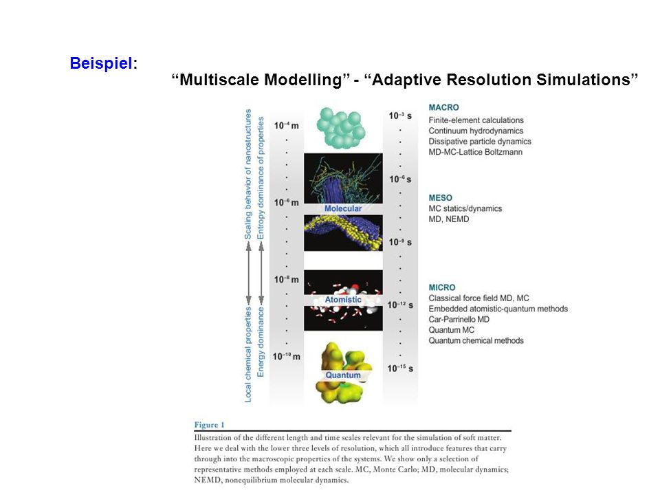 Beispiel: Multiscale Modelling - Adaptive Resolution Simulations