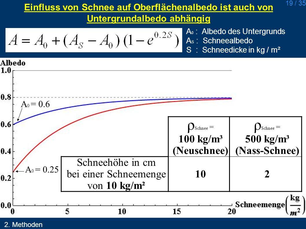 ρSchnee = 100 kg/m³ (Neuschnee) 500 kg/m³ (Nass-Schnee)