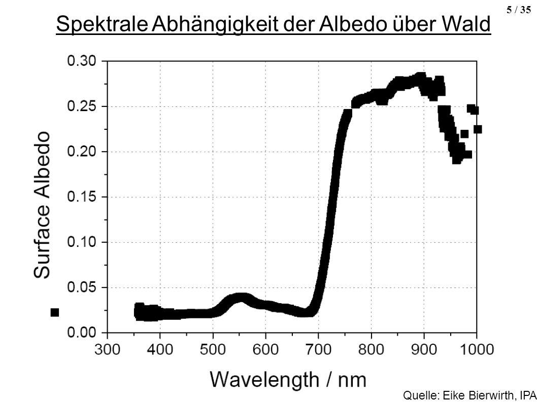 Spektrale Abhängigkeit der Albedo über Wald
