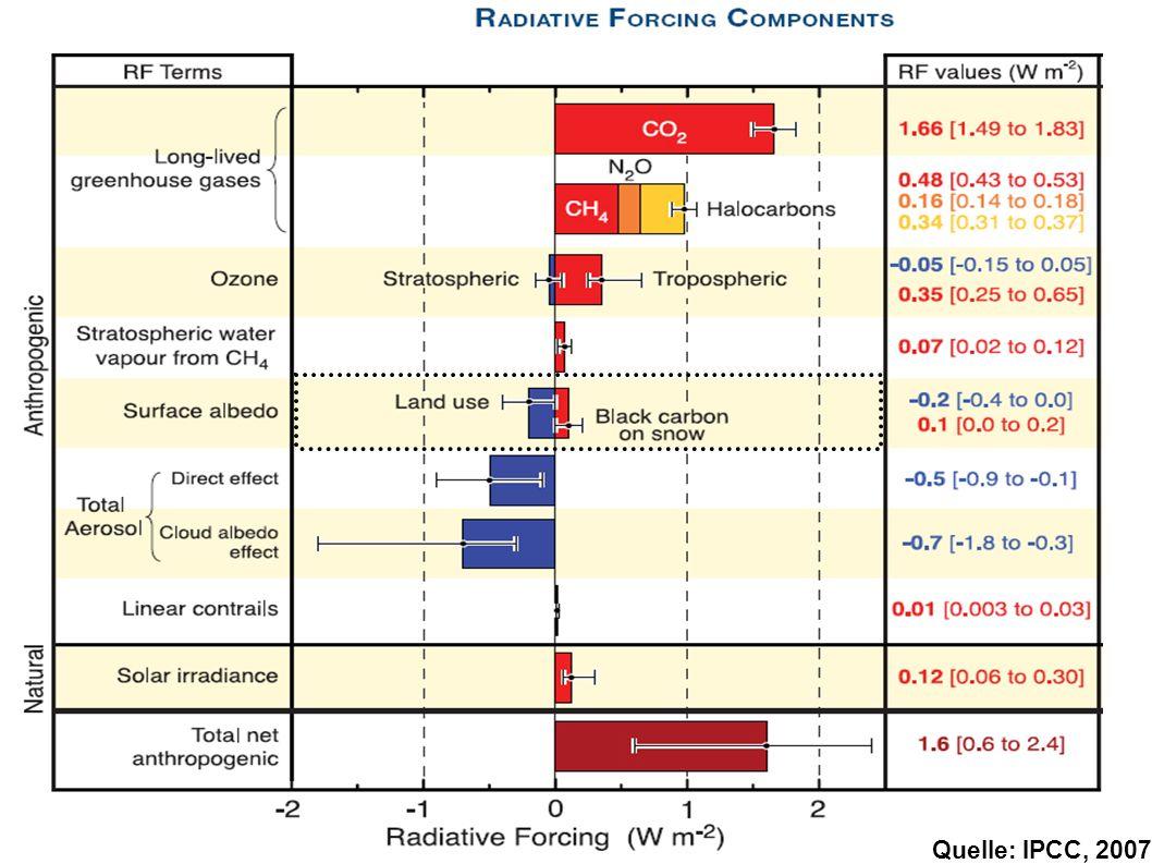 Einführung Quelle: IPCC, 2007