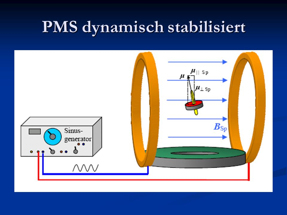 PMS dynamisch stabilisiert
