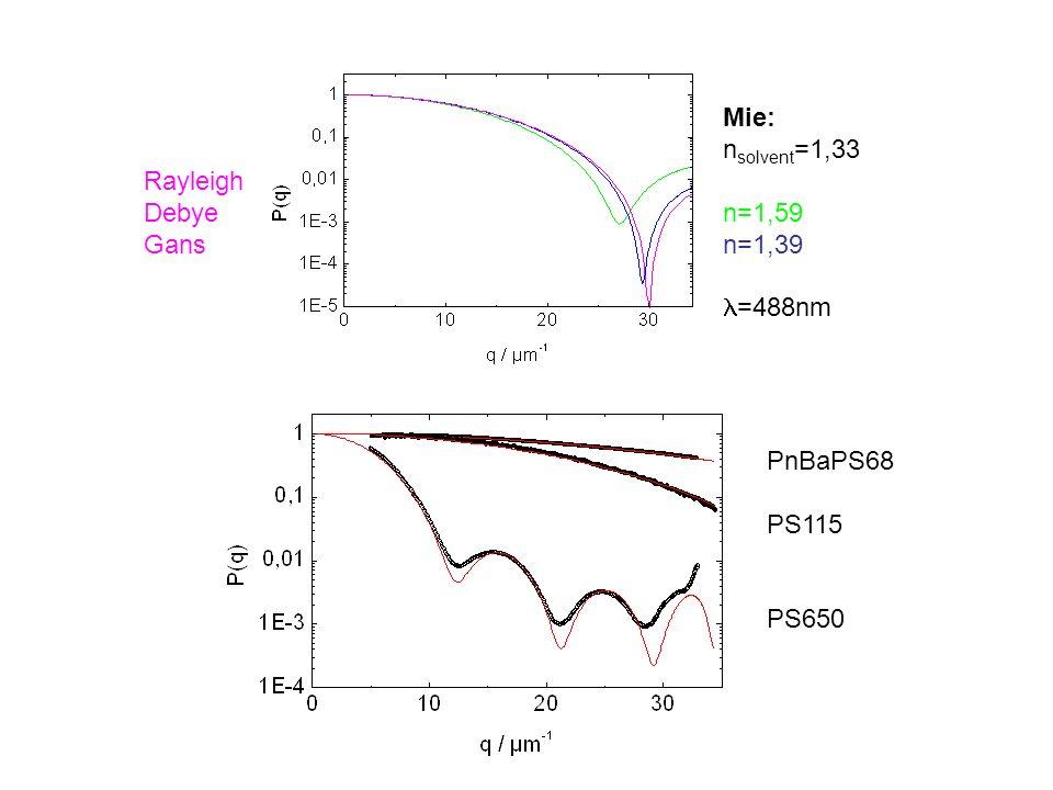 Mie: nsolvent=1,33 n=1,59 n=1,39 =488nm Rayleigh Debye Gans PnBaPS68 PS115 PS650