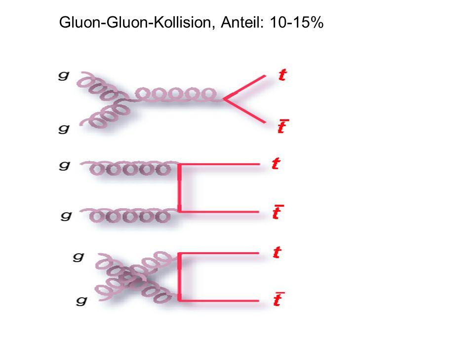 Gluon-Gluon-Kollision, Anteil: 10-15%