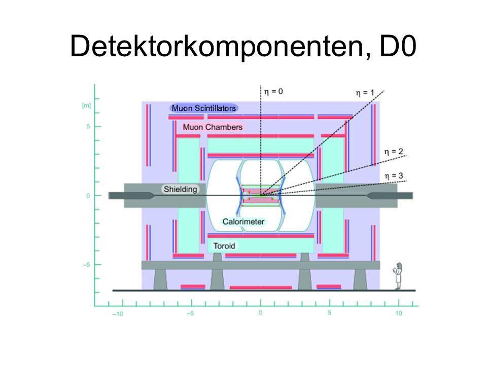 Detektorkomponenten, D0