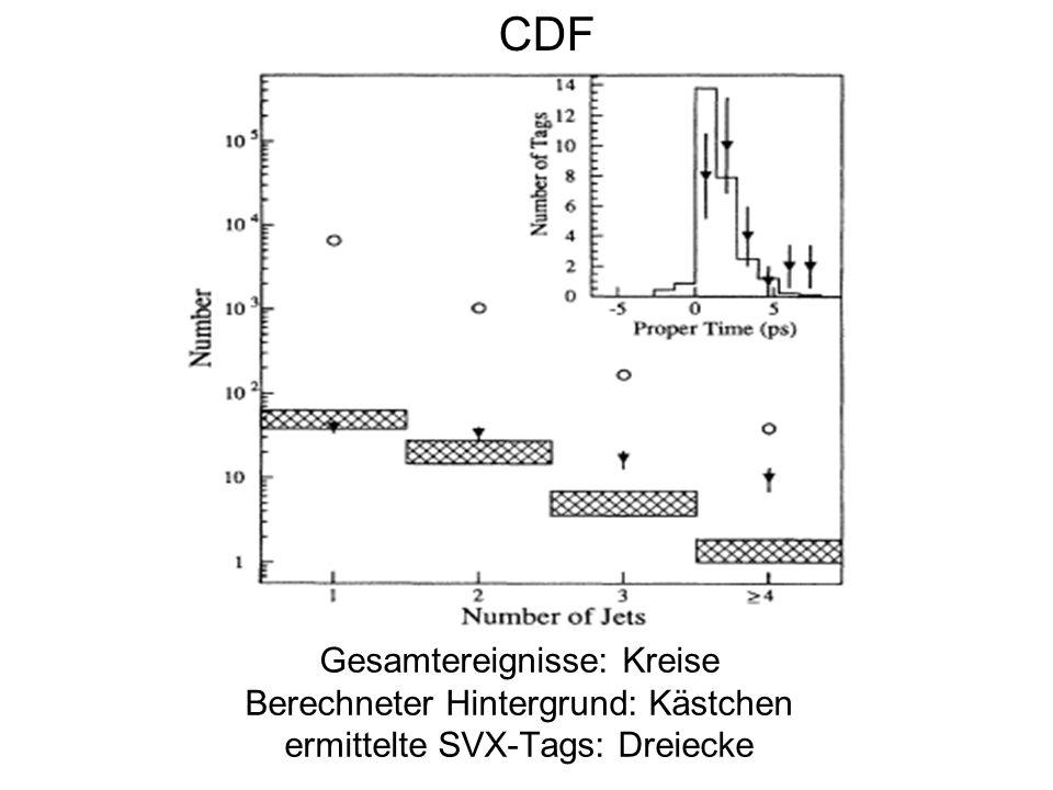 CDF Gesamtereignisse: Kreise Berechneter Hintergrund: Kästchen ermittelte SVX-Tags: Dreiecke
