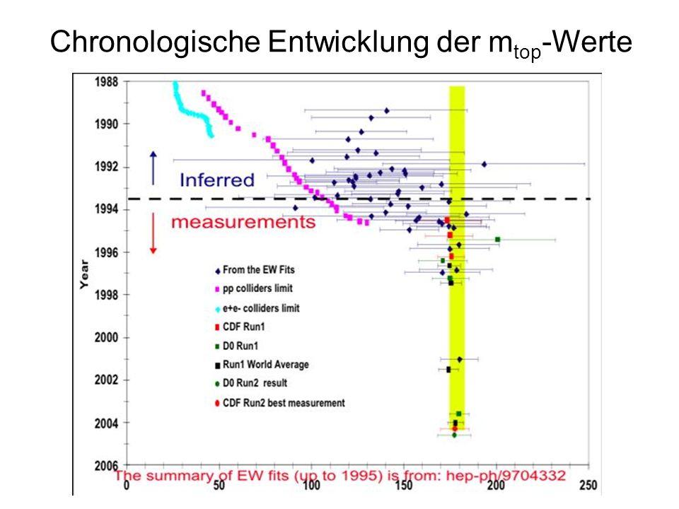 Chronologische Entwicklung der mtop-Werte