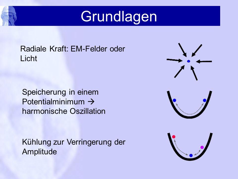 Grundlagen Radiale Kraft: EM-Felder oder Licht