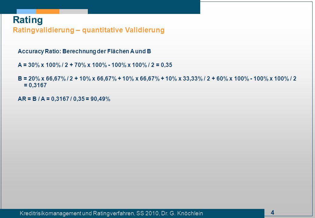 Rating Ratingvalidierung – quantitative Validierung