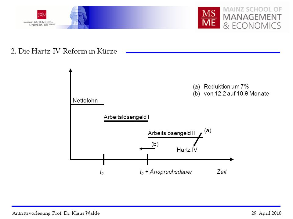 2. Die Hartz-IV-Reform in Kürze